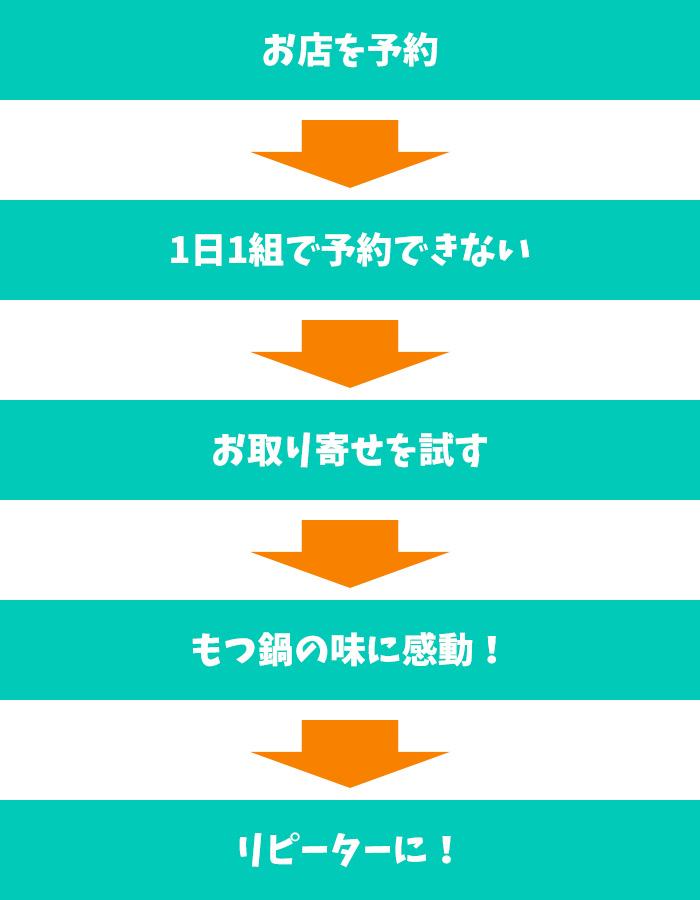 山中誠さんのリピータが生まれる仕組み