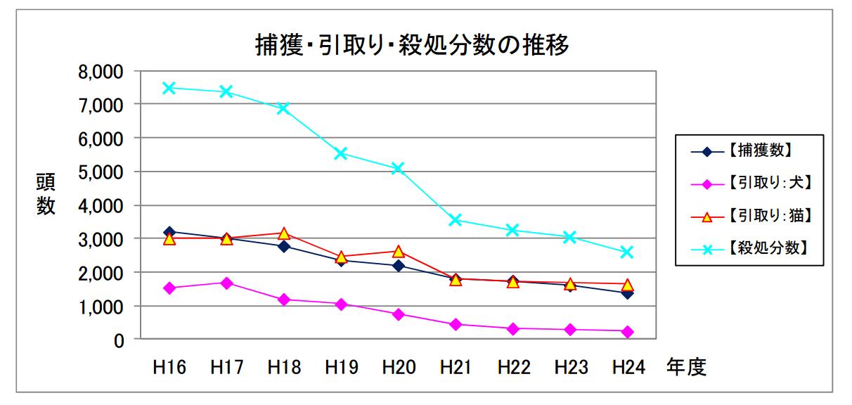 栃木県の犬猫殺処分数の推移